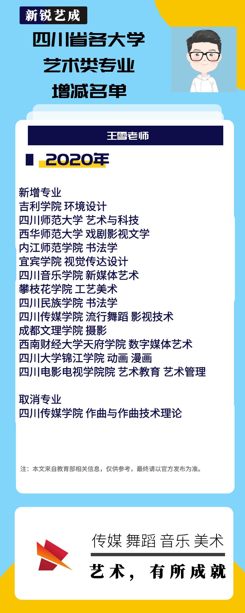 2021年四川省各大学 艺术类专业增减名单