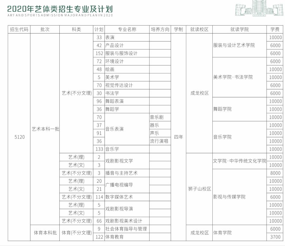 四川师范大学艺术类2020年招生计划表